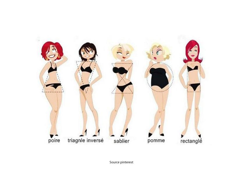 femmes différentes morphologies
